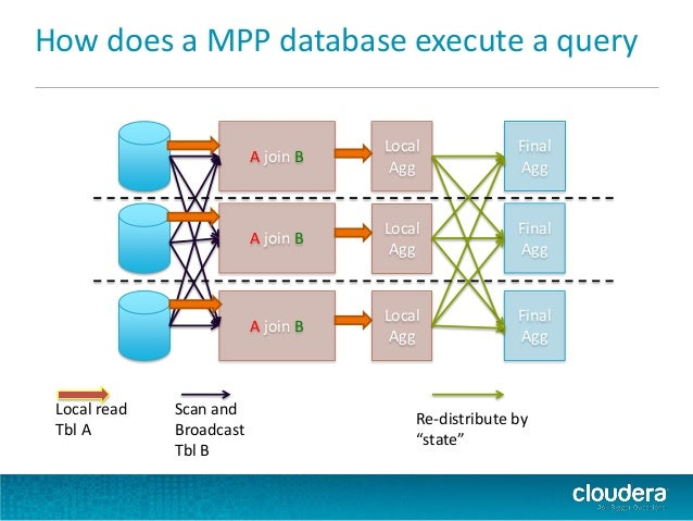 51 how does a mpp database