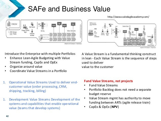 Agile Business Value