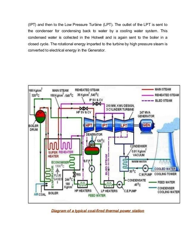 thermal power plant PTTP Parichha