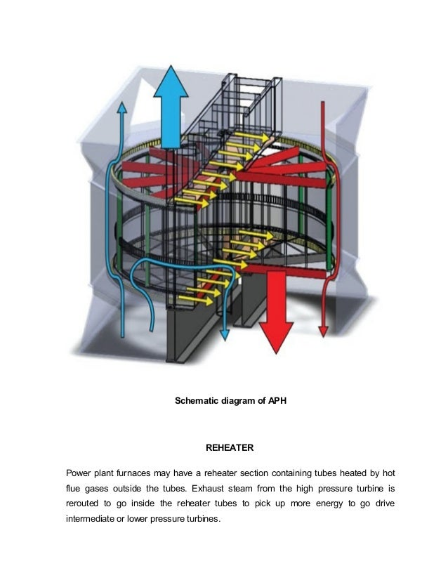 air preheater in thermal power plant pdf