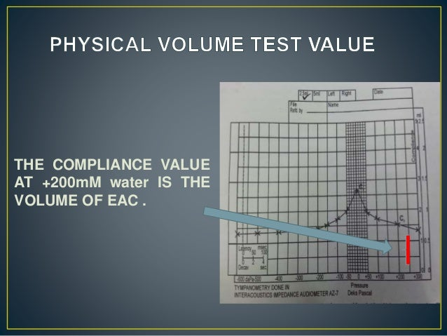 THE COMPLIANCE VALUE AT +200mM water IS THE VOLUME OF EAC .
