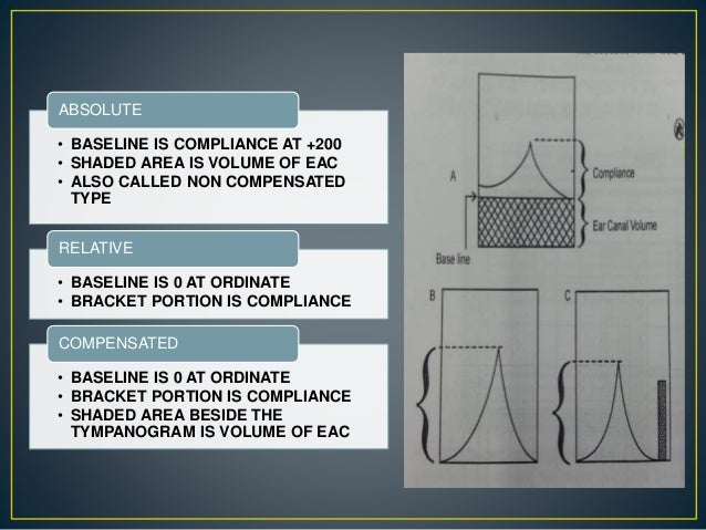 • BASELINE IS COMPLIANCE AT +200 • SHADED AREA IS VOLUME OF EAC • ALSO CALLED NON COMPENSATED TYPE ABSOLUTE • BASELINE IS ...
