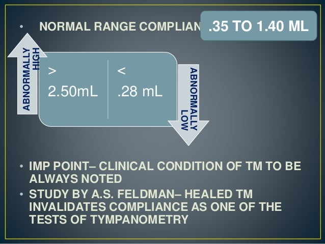 • NORMAL RANGE COMPLIANCE • IMP POINT– CLINICAL CONDITION OF TM TO BE ALWAYS NOTED • STUDY BY A.S. FELDMAN– HEALED TM INVA...