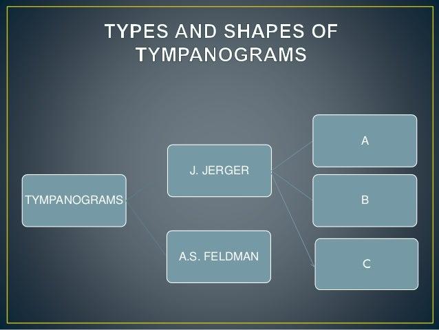 TYMPANOGRAMS J. JERGER A B A.S. FELDMAN