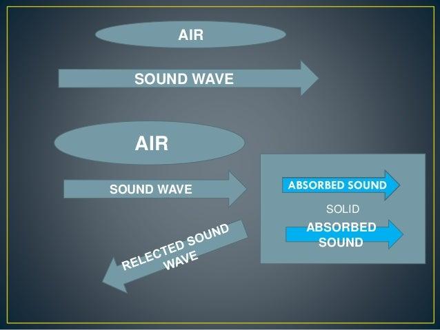 SOUND WAVE SOUND WAVE SOLID AIR AIR ABSORBED SOUND