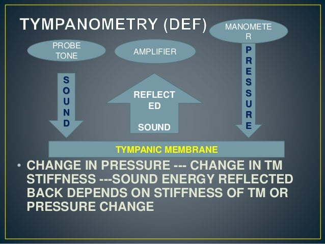 • CHANGE IN PRESSURE --- CHANGE IN TM STIFFNESS ---SOUND ENERGY REFLECTED BACK DEPENDS ON STIFFNESS OF TM OR PRESSURE CHAN...