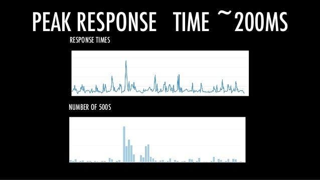 PEAK RESPONSE TIME ~200MSRESPONSE TIMES NUMBER OF 500S