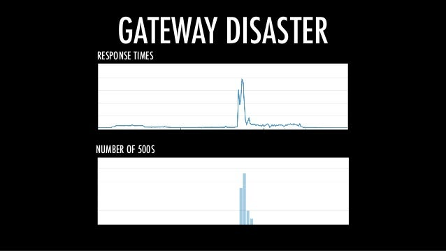 GATEWAY DISASTERRESPONSE TIMES NUMBER OF 500S