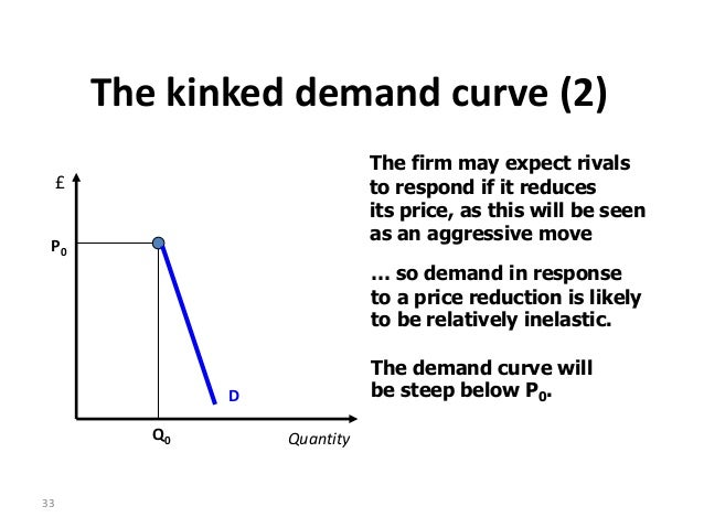 kinked demand curve analysis