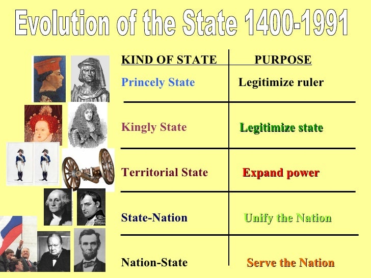 Evolution of the State 1400-1991 KIND OF STATE  PURPOSE Princely State   Legitimize ruler Kingly State   Legitimize state ...