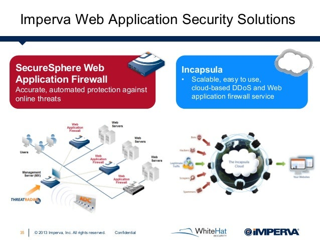 A blueprint for web attack survival confidential3434 complete solution source 35 malvernweather Gallery