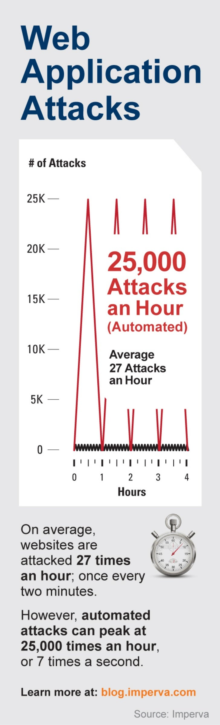 [Infographic] Web Application Attacks