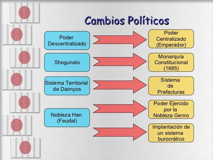 Cambios Políticos Poder  Descentralizado Poder Centralizado (Emperador) Monarquía Constitucional (1885) Sistema Territoria...