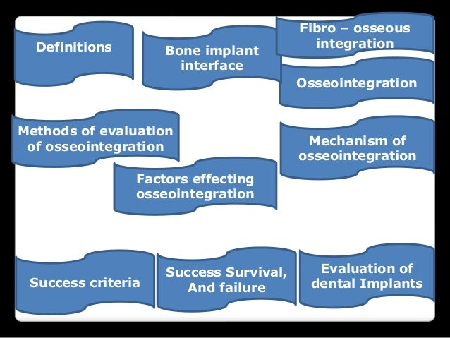 Implant quality scale ; osseointegration, success criteria and basic guides Slide 2