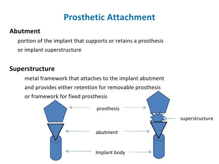 Prosthetic Attachment <ul><li>Abutment </li></ul><ul><li>portion of the implant that supports or retains a prosthesis </li...