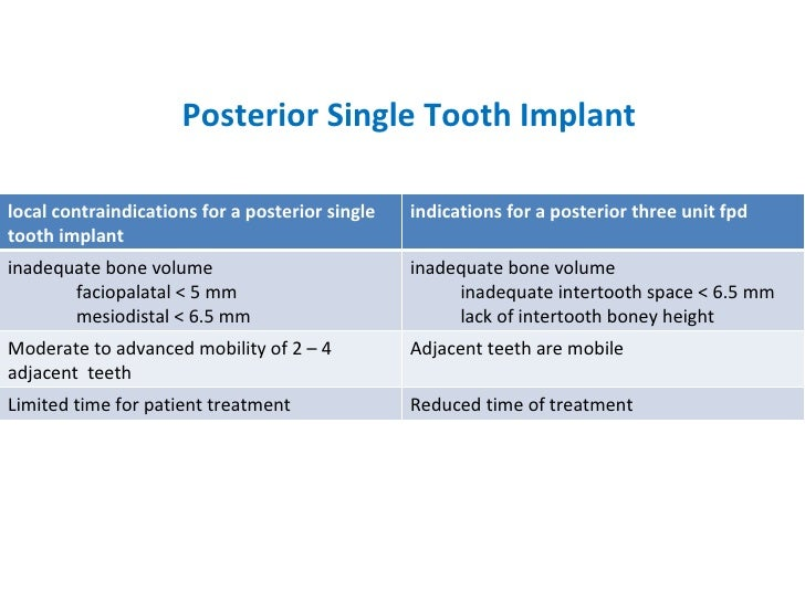 Posterior Single Tooth Implant local contraindications for a posterior single tooth implant indications for a posterior th...