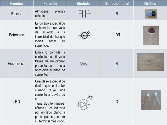 Nombre Función Símbolo Símbolo literal GráficoBateríaAlmacena energíaeléctrica.BFotoceldaEs un tipo especial deresistencia...