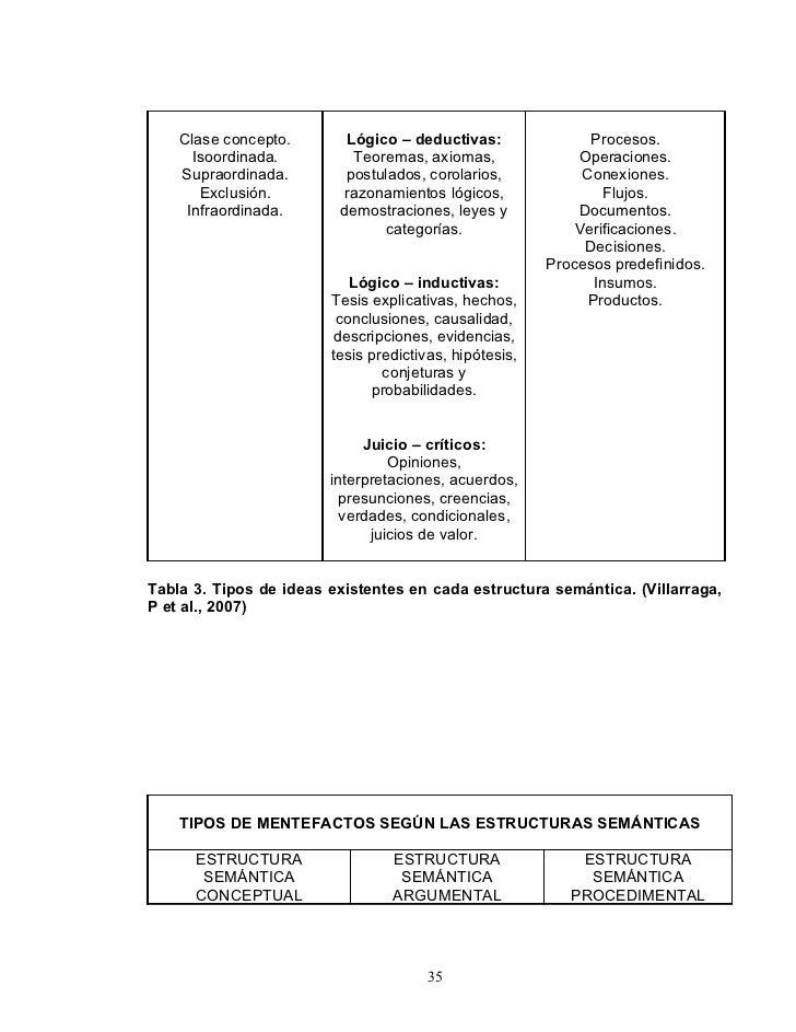 Clase concepto.       Lógico – deductivas:                Procesos.       Isoordinada.         Teoremas, axiomas,         ...