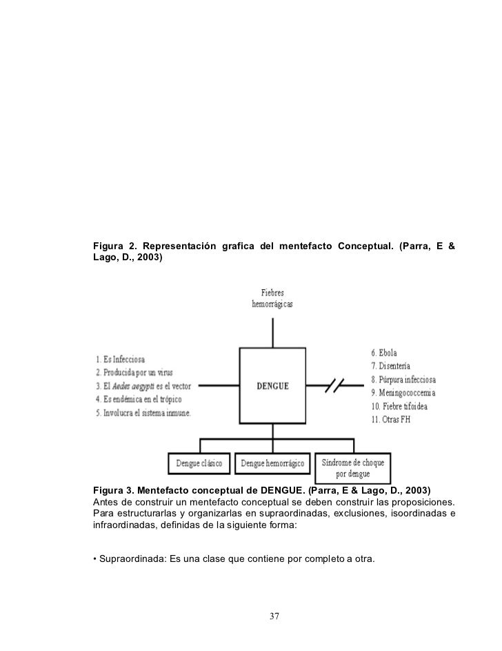 Figura 2. Representación grafica del mentefacto Conceptual. (Parra, E & Lago, D., 2003)     Figura 3. Mentefacto conceptua...