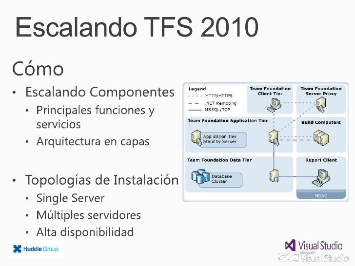 App Tier                   Data Tier   Sharepoint   TFSApplication     Data Store   Tier
