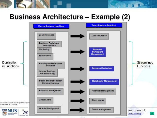 Ordinaire ... 31. Business Architecture U2013 Example ...