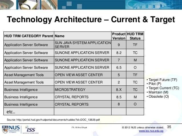 Sun Certified Enterprise Architect Pdf