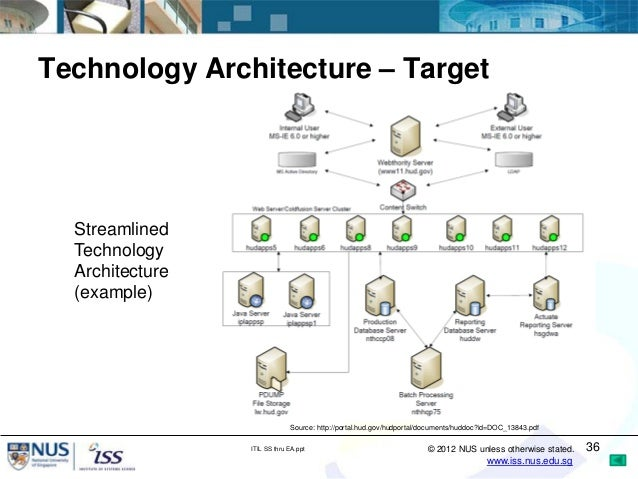 implementing itil service strategy through enterprise architecture