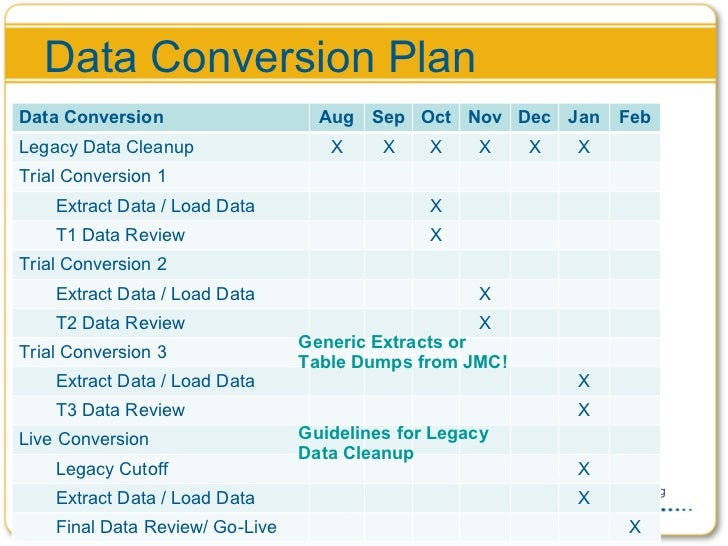 Data conversion strategy ppt