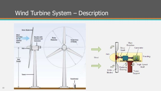 Sp also Hqdefault as well Ba Ef A B A likewise Caixus besides Implementation And Assemplingof A Small Wind Turbine. on wind turbine diagram