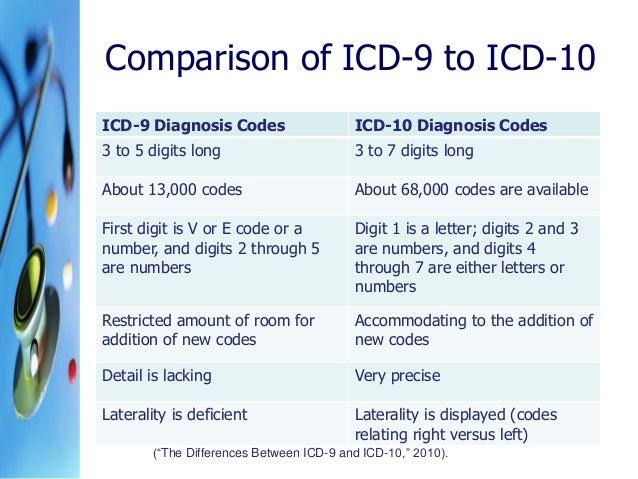 ICD-10 Diagnosis Code Z082