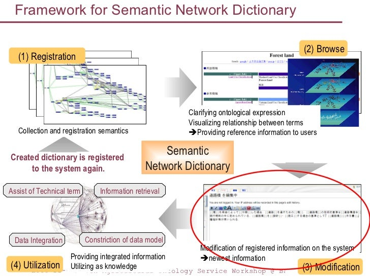Implementation of semantic network dictionary system 18 framework for semantic network dictionary semantic network dictionary created ccuart Choice Image