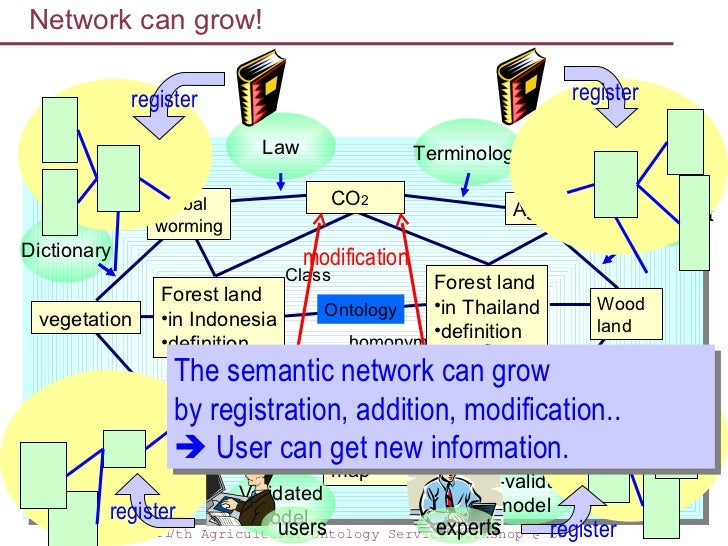 Implementation of semantic network dictionary system network can grow ccuart Choice Image