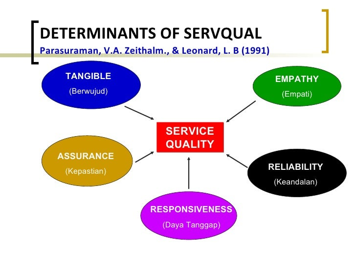 reliability assurance tangibles empathy responsiveness