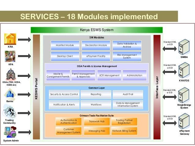 SERVICES – 18 Modules implemented Manifest Module Risk Management System Data Validation & Archive Desktop Client Authoriz...