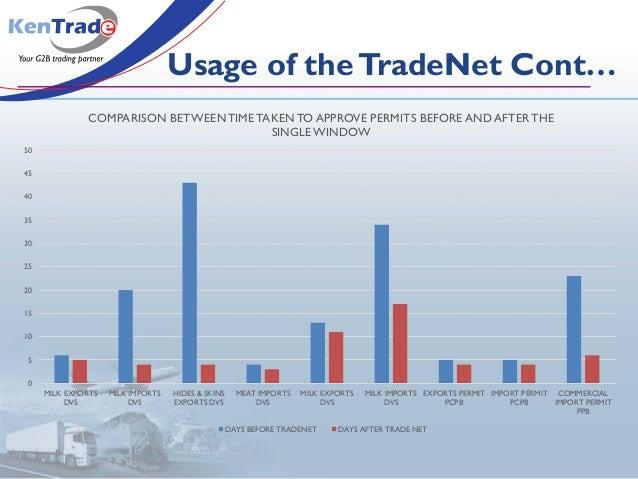 Usage of theTradeNet Cont… 0 5 10 15 20 25 30 35 40 45 50 MILK EXPORTS DVS MILK IMPORTS DVS HIDES & SKINS EXPORTS DVS MEAT...