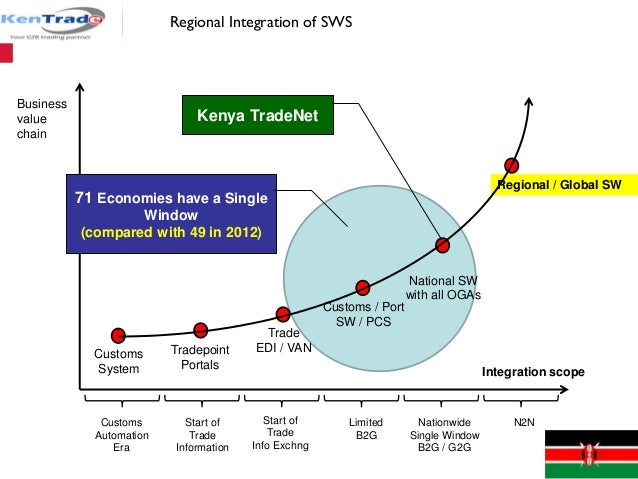 Business value chain Integration scope Regional / Global SW National SW with all OGAs Customs / Port SW / PCS Trade EDI / ...