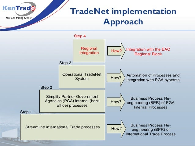 TradeNet implementation Approach Streamline International Trade processes How? Simplify Partner Government Agencies (PGA) ...
