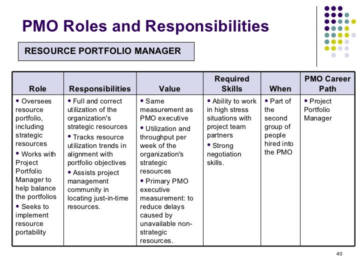job description roles and responsibilities Boardsource formalized the core roles and responsibilities of board members and boards in the book widely recognized as the definitive word on the role of a nonprofit board, ten basic responsibilities of nonprofit boards, and developed a board self-assessment tool to help boards evaluate their performance in each of these areas.
