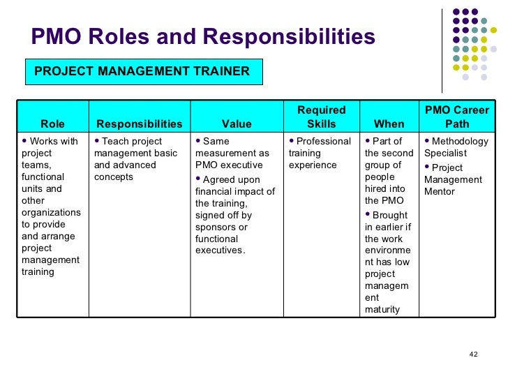 ... SPECIALIST; 42. PMO Roles And Responsibilities ...  Project Management Roles And Responsibilities Template