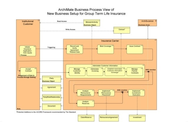 Insurance Industry Reference Models (Insurance Industry Reference Models.xma, 1/17/2012 4:48:31 PM) Insurance Industry Ref...
