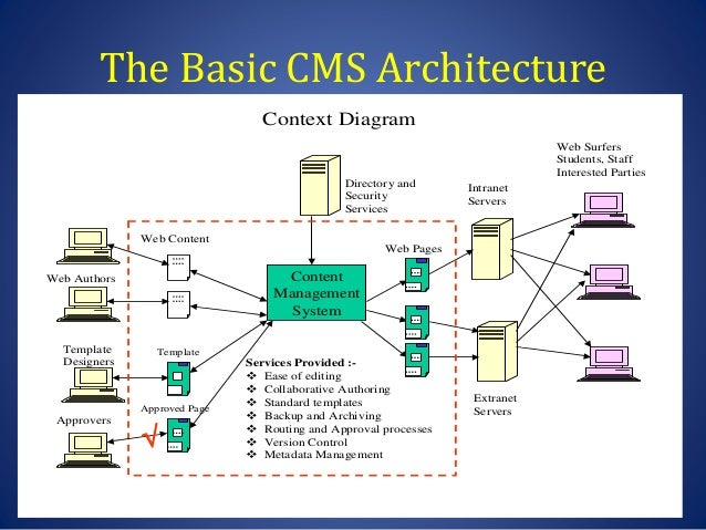 web diagram template