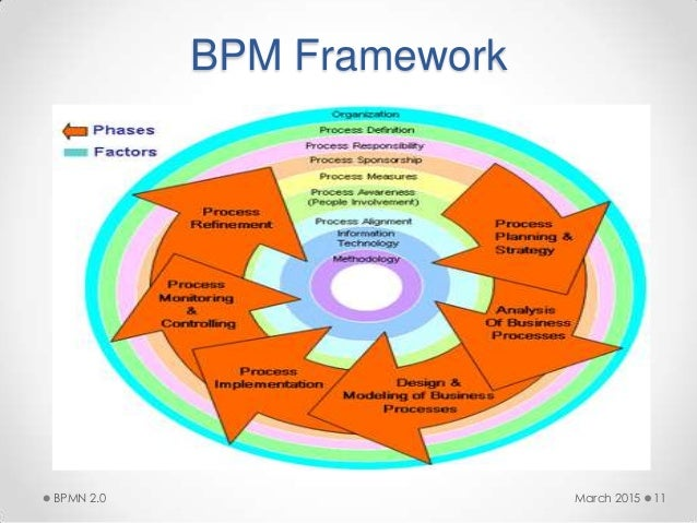 bpm framework march 2015bpmn 20 11 - Bpmn 20 Modeler For Visio