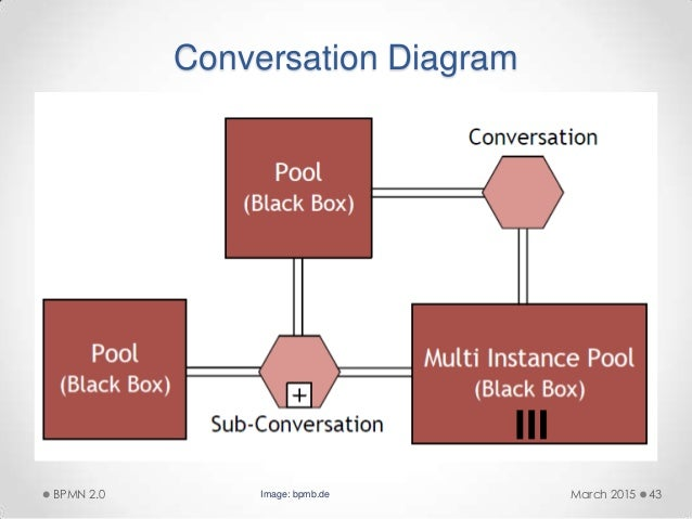 how to draw a bpmn diagram visio