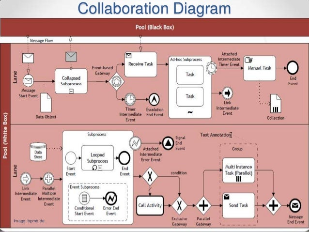Implementing bpmn 20 with microsoft visio collaboration diagram march 2015bpmn 20 44image bpmb ccuart Image collections