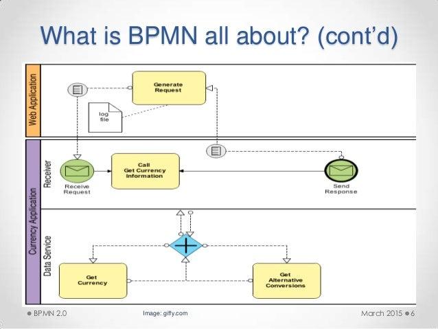 Bpmn diagram template visio 2010 electrical work wiring diagram implementing bpmn 2 0 with microsoft visio rh slideshare net bpmn data flow diagram bpmn diagram ccuart Gallery