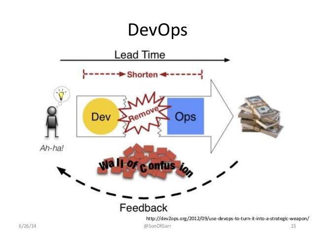 DevOps  http://dev2ops.org/2012/09/use-devops-to-turn-it-into-a-strategic-weapon/  6/26/14 @SonOfGarr 15