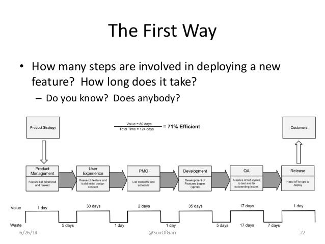 The First Way  • How many steps are involved in deploying a new  feature? How long does it take?  – Do you know? Does anyb...