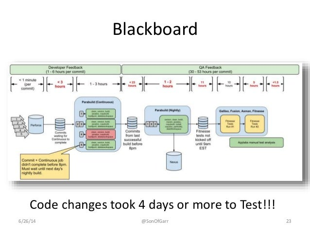 Blackboard  Code changes took 4 days or more to Test!!!  6/26/14 @SonOfGarr 23