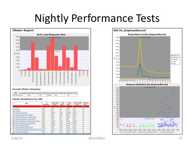 Nightly Performance Tests  6/26/14 @SonOfGarr 27