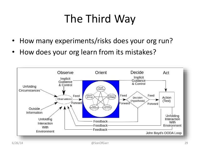 The Third Way  • How many experiments/risks does your org run?  • How does your org learn from its mistakes?  6/26/14 @Son...